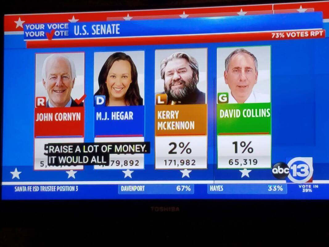 a TV screen with election results on KTRK, ABC-13, showing mugshots of Senate candidates John Cornyn (the apparent winner), MJ Hegar, Kerry McKennon, and David Collins
