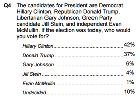 Public Policy Polling August 2016: Clinton 42%, Trump 37%, Johnson 6%, Stein 4%, McMullin 1%, Undecided 10%.
